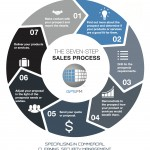 seven-step-sales-process-update