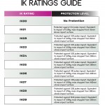 IK Rating Guide in Catalogue