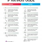 IP Ratings In Catalogue
